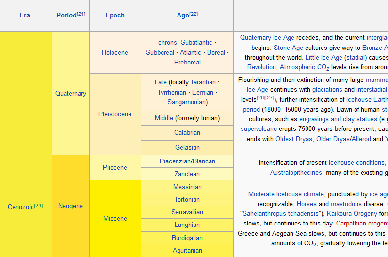 Table layout of the Geologic time scale